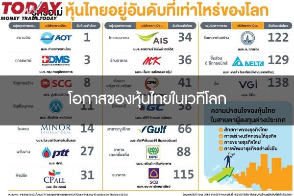 โอกาสของหุ้นไทยในเวทีโลก